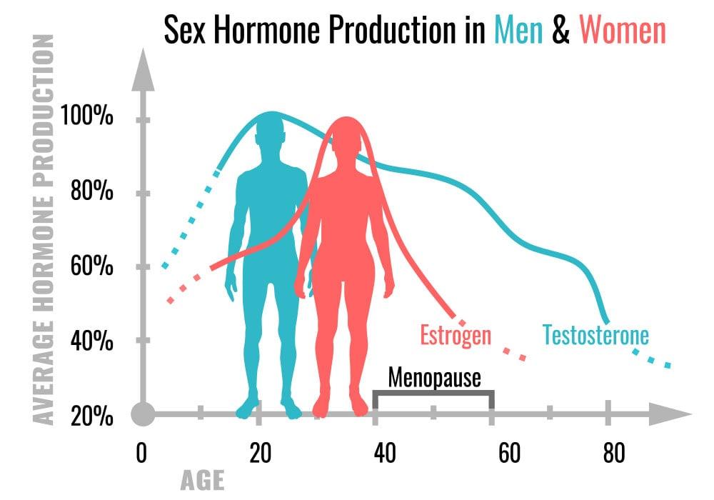 年齢による性的欲求のグラフ